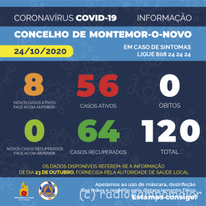 CovidMontemor24Out
