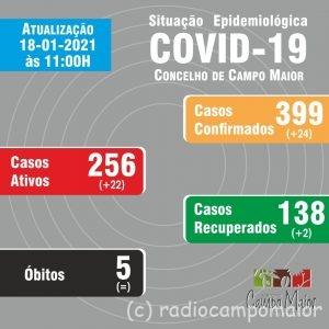 CampoMaiorCovid18Jan