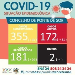 Covid Ponte de Sor 15 Janeiro