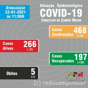 CovidCampoMaior22Jan