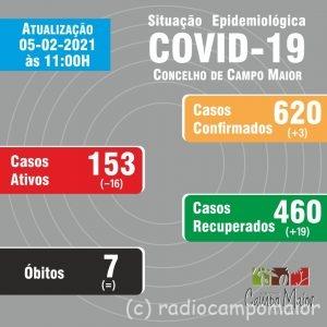 CampoMaiorCovid5Fev