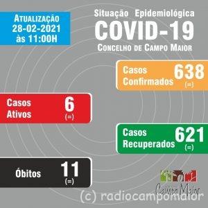 Covid Campo Maior 28 fev