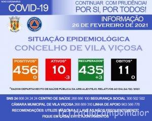 Covid Vila Viçosa 26 Fev