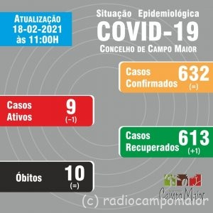 covidcampomaior18fev