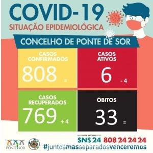 Covid Ponte de Sor 2 março