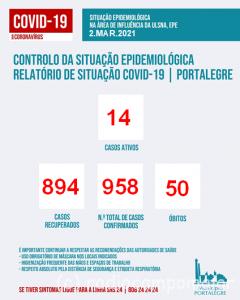 covid Portalegre 4 marco
